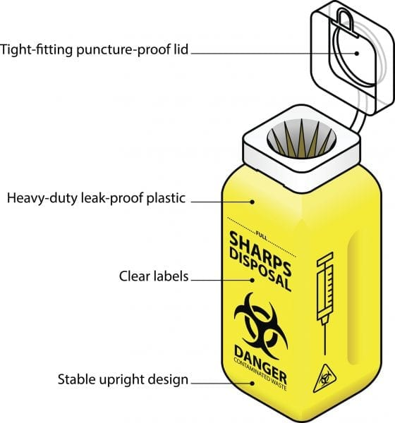 yellow sharps disposal container labelled